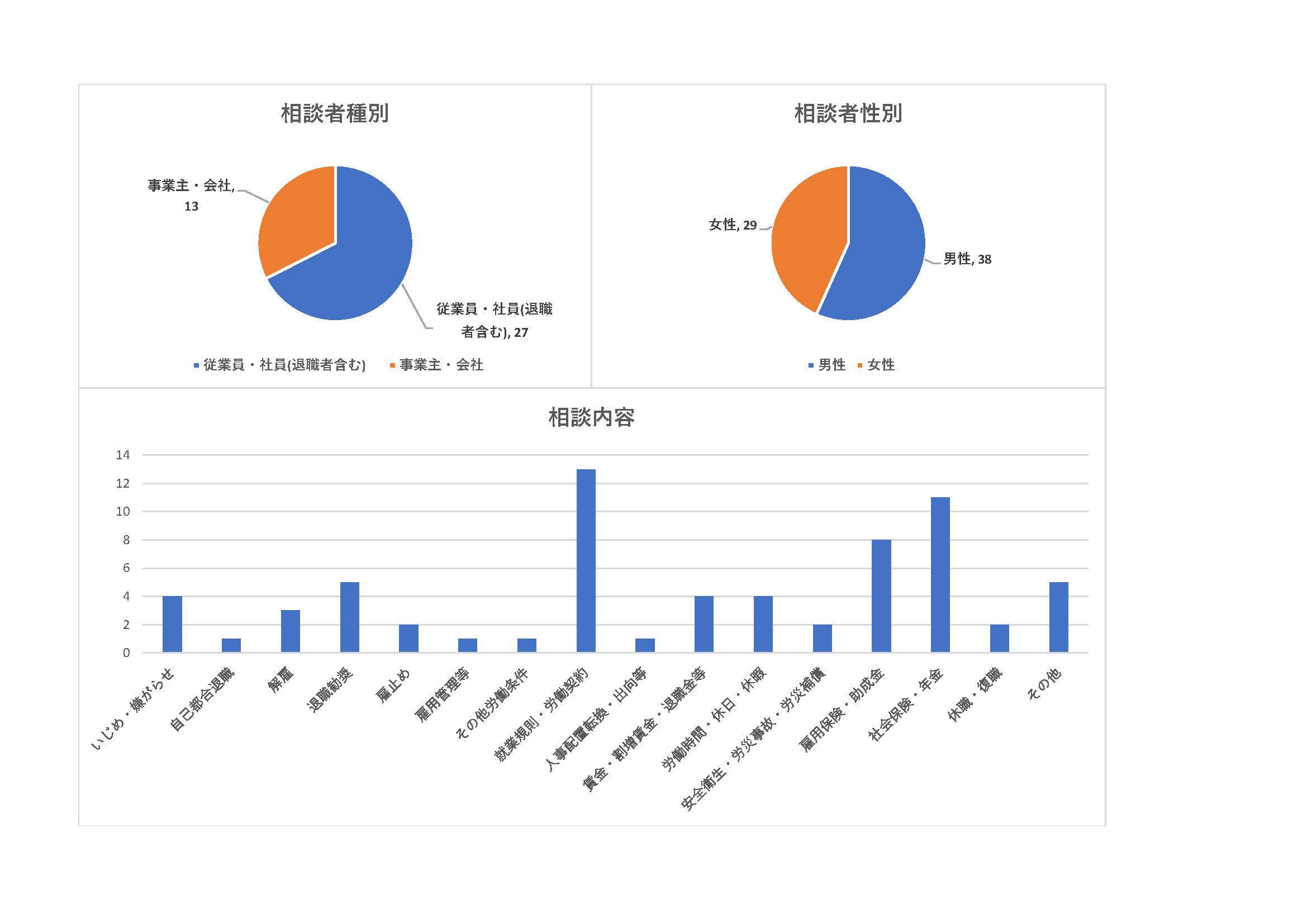 相談件数グラフデータ